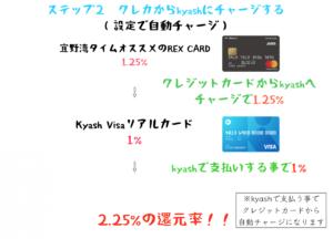 クレジットカードからkyashへチャージ