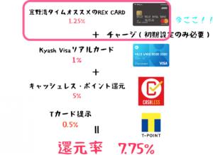 クレジットカード 高還元率