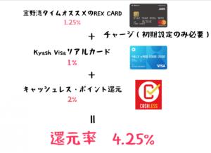 業務スーパー クレジットカード