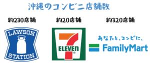 沖縄コンビニ店舗数