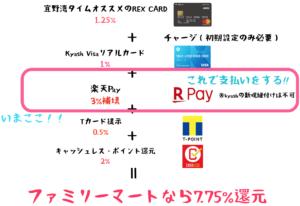 ファミリーマート 楽天Pay