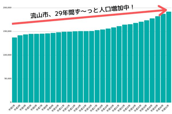 流山市は29年間人口増加中