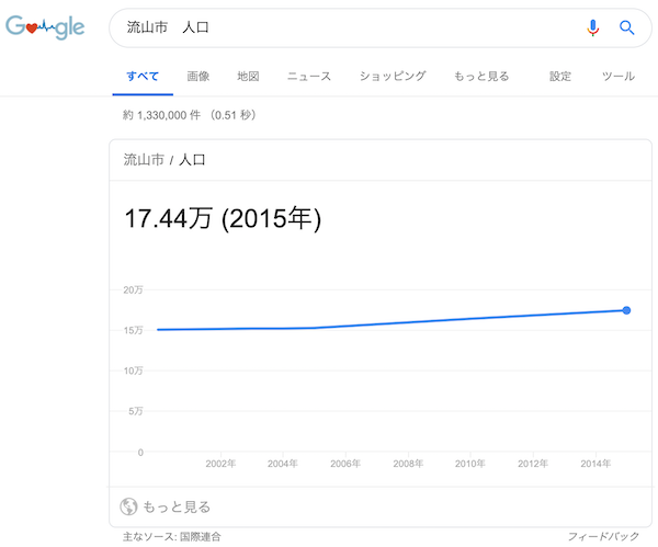 Googleの検索結果[流山市 人口]