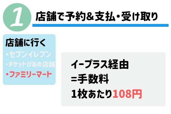流山花火大会のチケット購入方法〜ファミリーマート